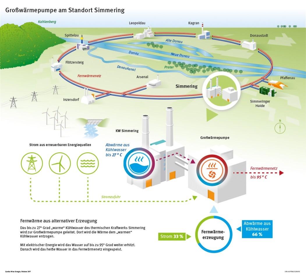 wiener_stadtwerke_umweltschutz