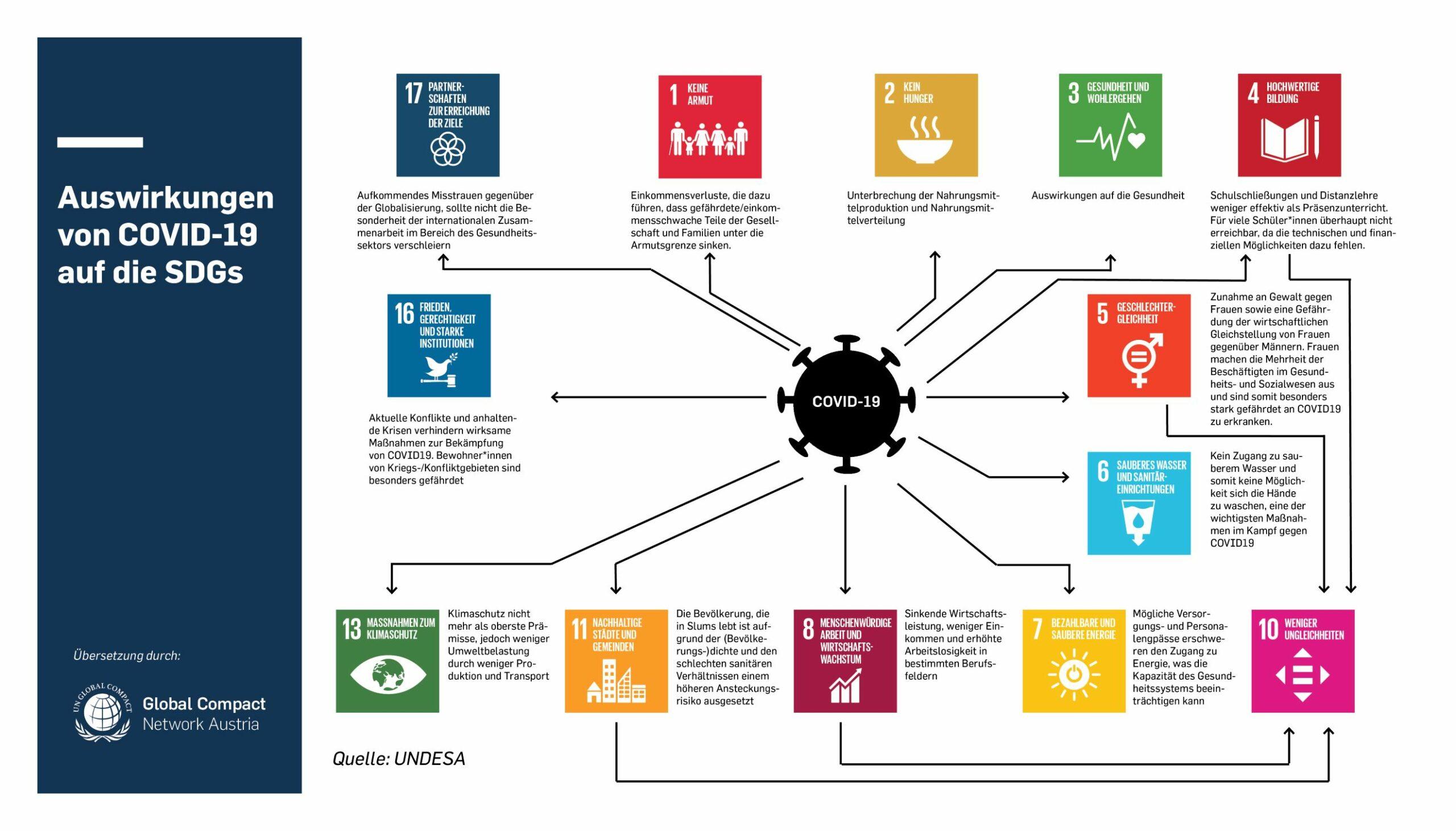 Covid und SDG_de_final