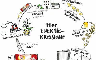 11er Energiekreislauf